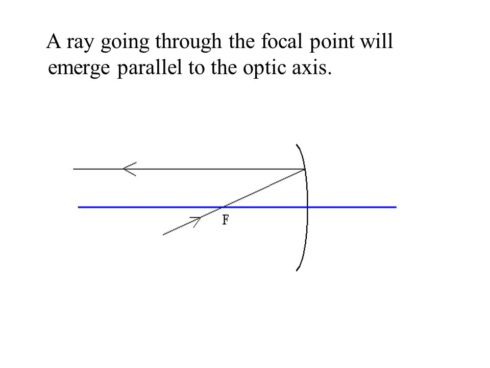 A ray going through the focal point will emerge parallel to the optic axis.
