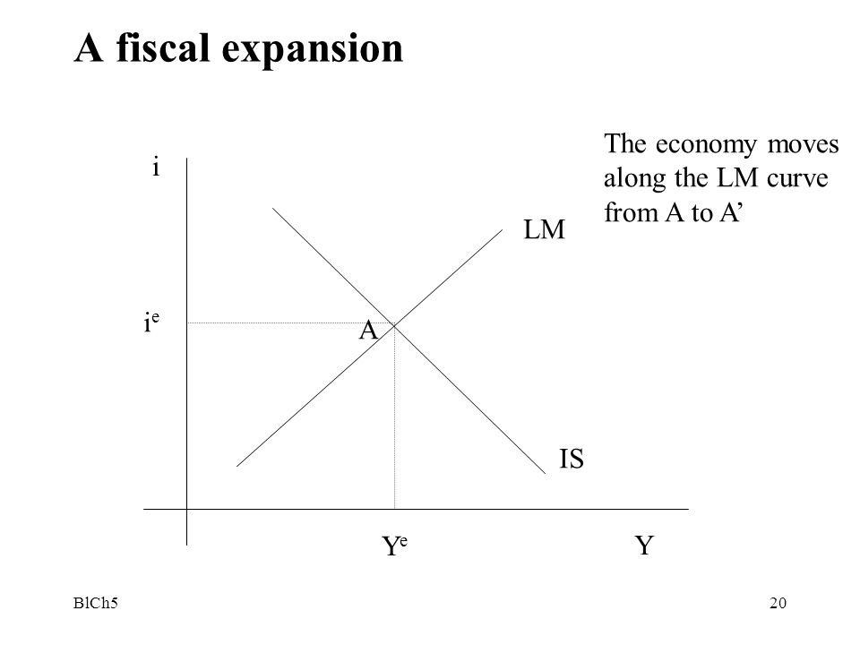 BlCh520 A fiscal expansion i ieie Y YeYe LM IS A The economy moves along the LM curve from A to A'