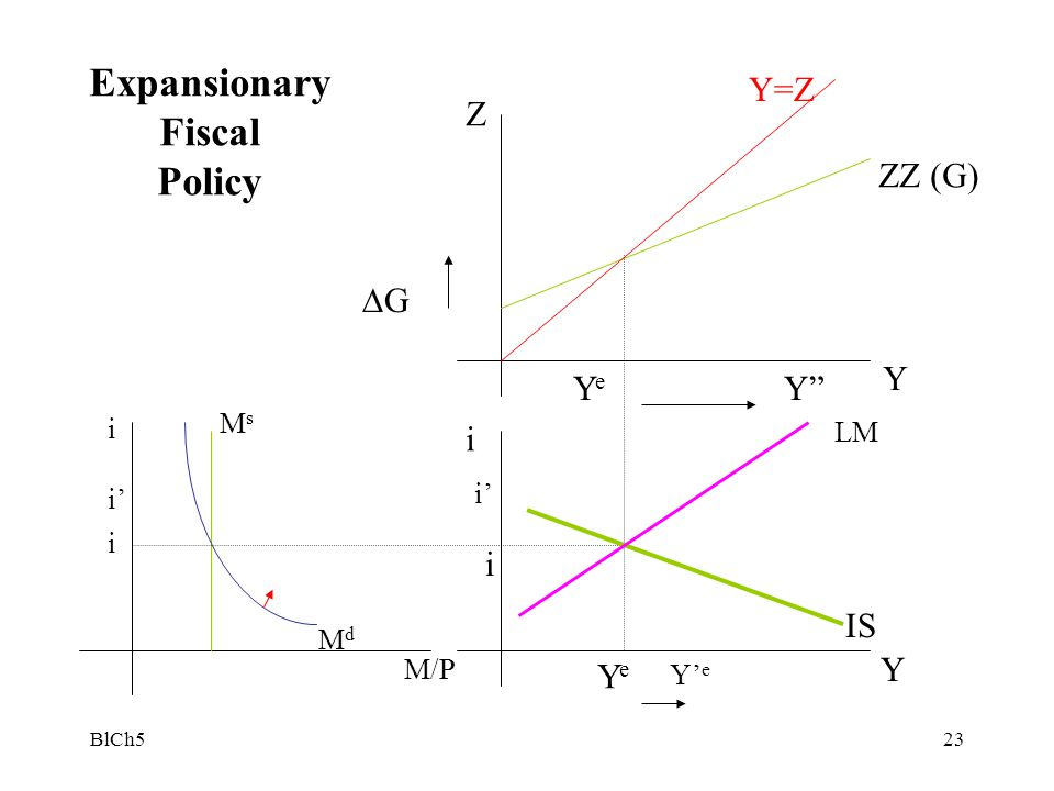"""BlCh523 Z Y Y i YeYe Y"""" YeYe Y=Z ZZ (G) i ∆G IS LM i M/P MsMs MdMd i i' Y' e i' Expansionary Fiscal Policy"""