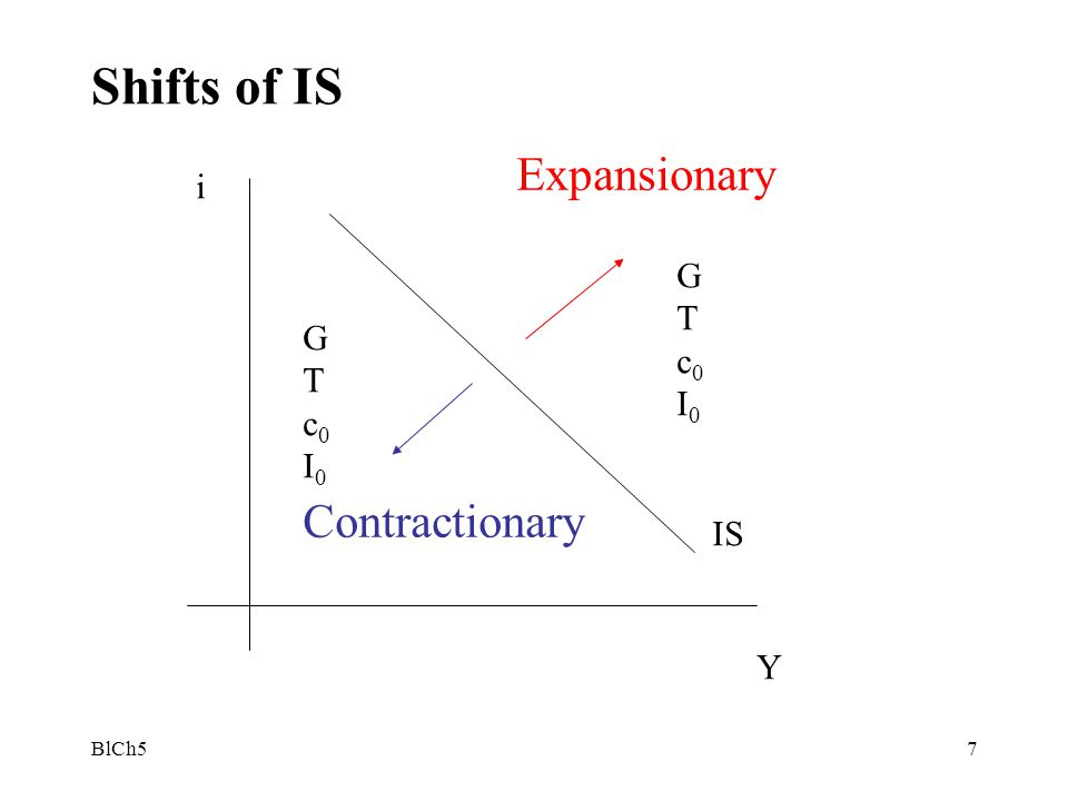 BlCh58 The financial markets - LM curve Equilibrium condition 1 : supply of money = demand for money M s = or M s /P = (M s /P is the real money supply) It is clear that both LM and IS are relations between i and Y 1.