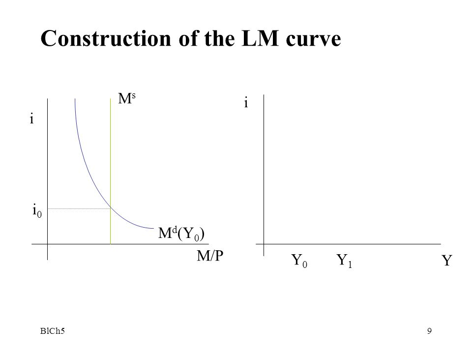 BlCh510 The LM curve M s = Definition: All the combinations of and such that the ( and ) are in equilibrium Shift of the LM curve: a change in the money or a change in or an exogenous shift in the money demand –An in the money supply ( or a in price) is expansionary –A change in the velocity of money