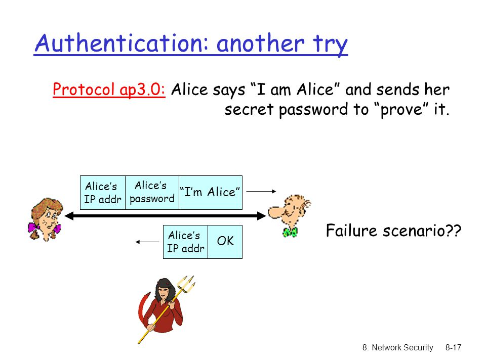 "8: Network Security8-17 Authentication: another try Protocol ap3.0: Alice says ""I am Alice"" and sends her secret password to ""prove"" it. Failure scena"