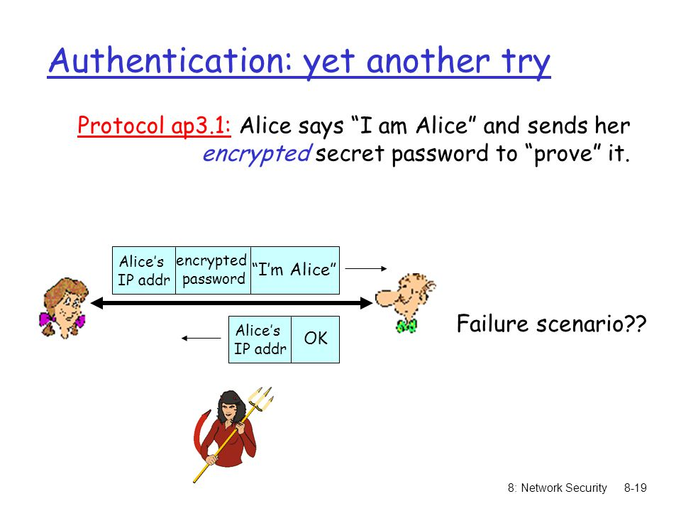 "8: Network Security8-19 Authentication: yet another try Protocol ap3.1: Alice says ""I am Alice"" and sends her encrypted secret password to ""prove"" it."