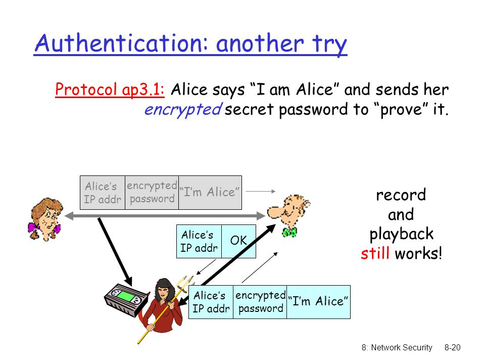 "8: Network Security8-20 Authentication: another try Protocol ap3.1: Alice says ""I am Alice"" and sends her encrypted secret password to ""prove"" it. rec"