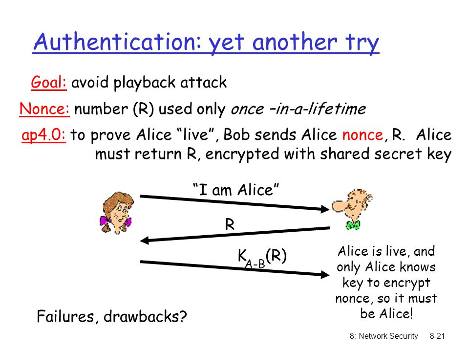 8: Network Security8-21 Authentication: yet another try Goal: avoid playback attack Failures, drawbacks? Nonce: number (R) used only once –in-a-lifeti