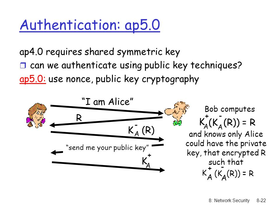 8: Network Security8-22 Authentication: ap5.0 ap4.0 requires shared symmetric key r can we authenticate using public key techniques? ap5.0: use nonce,