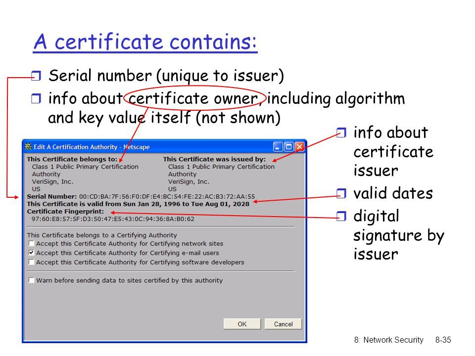 8: Network Security8-35 A certificate contains: r Serial number (unique to issuer) r info about certificate owner, including algorithm and key value i