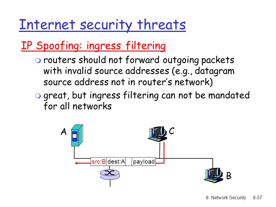 8: Network Security8-57 Internet security threats IP Spoofing: ingress filtering m routers should not forward outgoing packets with invalid source add