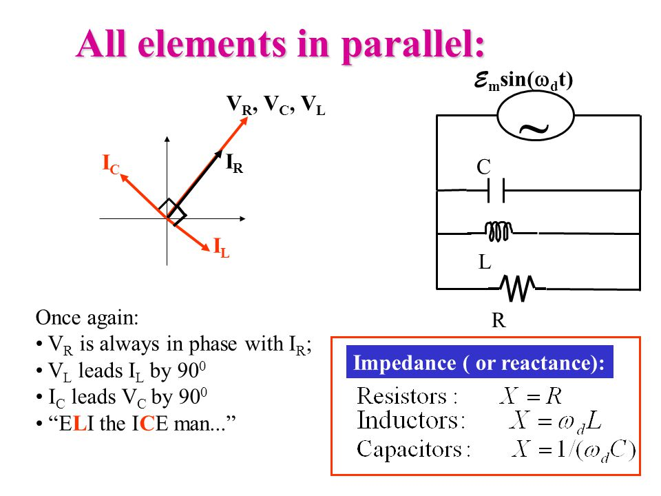 All elements in parallel: ~ E m sin(  d t) C R L ILIL IRIR ICIC V R, V C, V L Once again: V R is always in phase with I R ; V L leads I L by 90 0 I C leads V C by 90 0 ELI the ICE man... Impedance ( or reactance):
