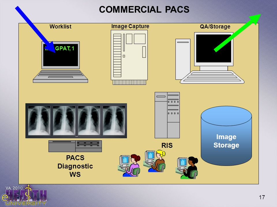 17 COMMERCIAL PACS IMAGPAT, 1 Worklist Image Capture QA/Storage Image Storage PACS Diagnostic WS RIS