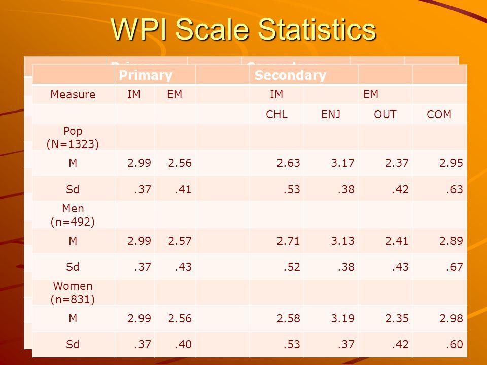 WPI Scale Statistics PrimarySecondary MeasureIMEMIM EM CHLENJOUTCOM Pop (N=1323) M2.992.562.633.172.372.95 Sd.37.41.53.38.42.63 Men (n=492) M2.992.572.713.132.412.89 Sd.37.43.52.38.43.67 Women (n=831) M2.992.562.583.192.352.98 Sd.37.40.53.37.42.60 PrimarySecondary MeasureIMEMIM EM CHLENJOUTCOM Pop (N=1323) M2.992.562.633.172.372.95 Sd.37.41.53.38.42.63 Men (n=492) M2.992.572.713.132.412.89 Sd.37.43.52.38.43.67 Women (n=831) M2.992.562.583.192.352.98 Sd.37.40.53.37.42.60