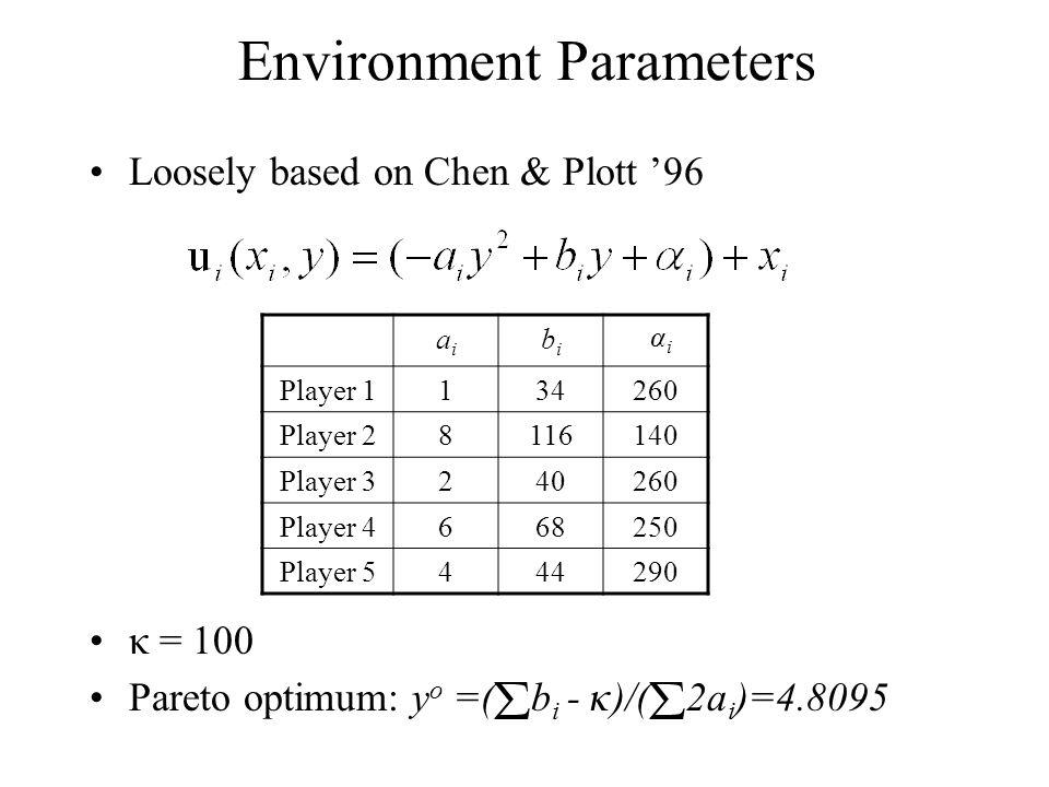 Environment Parameters Loosely based on Chen & Plott '96  = 100 Pareto optimum: y o =(  b i -  )/(  2a i )=4.8095 aiai bibi  i Player 1134260 Player 28116140 Player 3240260 Player 4668250 Player 5444290