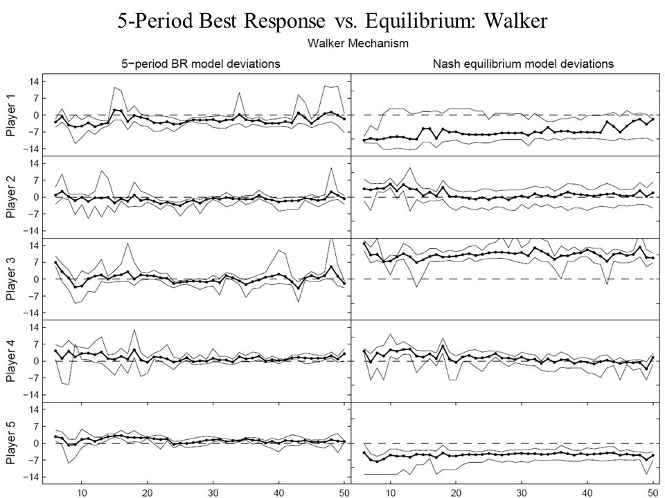 5-Period Best Response vs. Equilibrium: Walker
