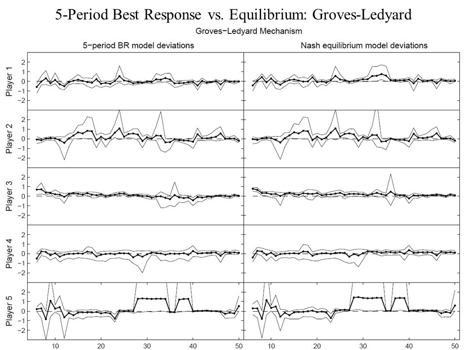 5-Period Best Response vs. Equilibrium: Groves-Ledyard