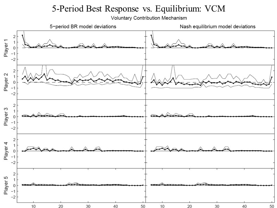 5-Period Best Response vs. Equilibrium: VCM