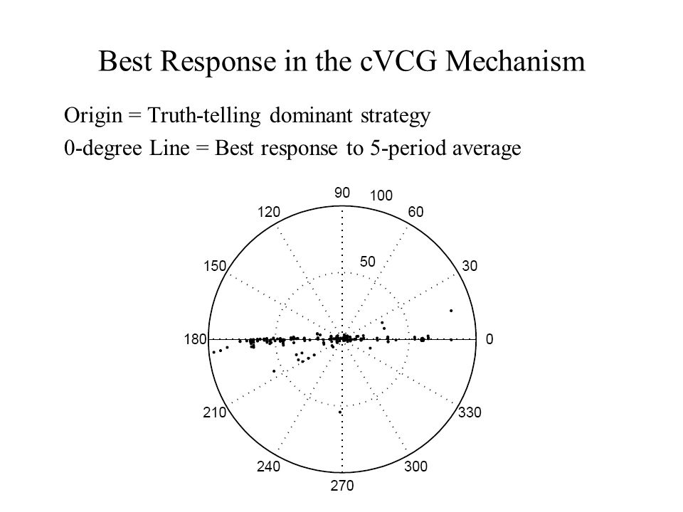Best Response in the cVCG Mechanism Origin = Truth-telling dominant strategy 0-degree Line = Best response to 5-period average