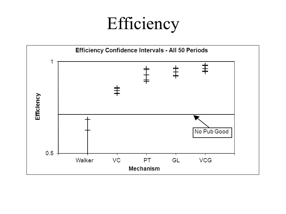 Efficiency Confidence Intervals - All 50 Periods 0.5 1 Mechanism Efficiency Walker VC PT GL VCG No Pub Good Efficiency