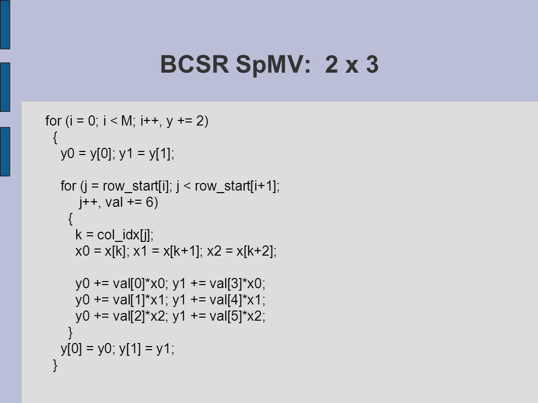 BCSR SpMV: 2 x 3 for (i = 0; i < M; i++, y += 2) { y0 = y[0]; y1 = y[1]; for (j = row_start[i]; j < row_start[i+1]; j++, val += 6) { k = col_idx[j]; x0 = x[k]; x1 = x[k+1]; x2 = x[k+2]; y0 += val[0]*x0; y1 += val[3]*x0; y0 += val[1]*x1; y1 += val[4]*x1; y0 += val[2]*x2; y1 += val[5]*x2; } y[0] = y0; y[1] = y1; }