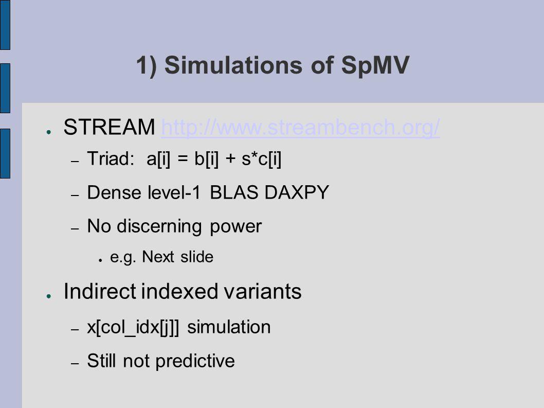 1) Simulations of SpMV ● STREAM http://www.streambench.org/http://www.streambench.org/ – Triad: a[i] = b[i] + s*c[i] – Dense level-1 BLAS DAXPY – No discerning power ● e.g.