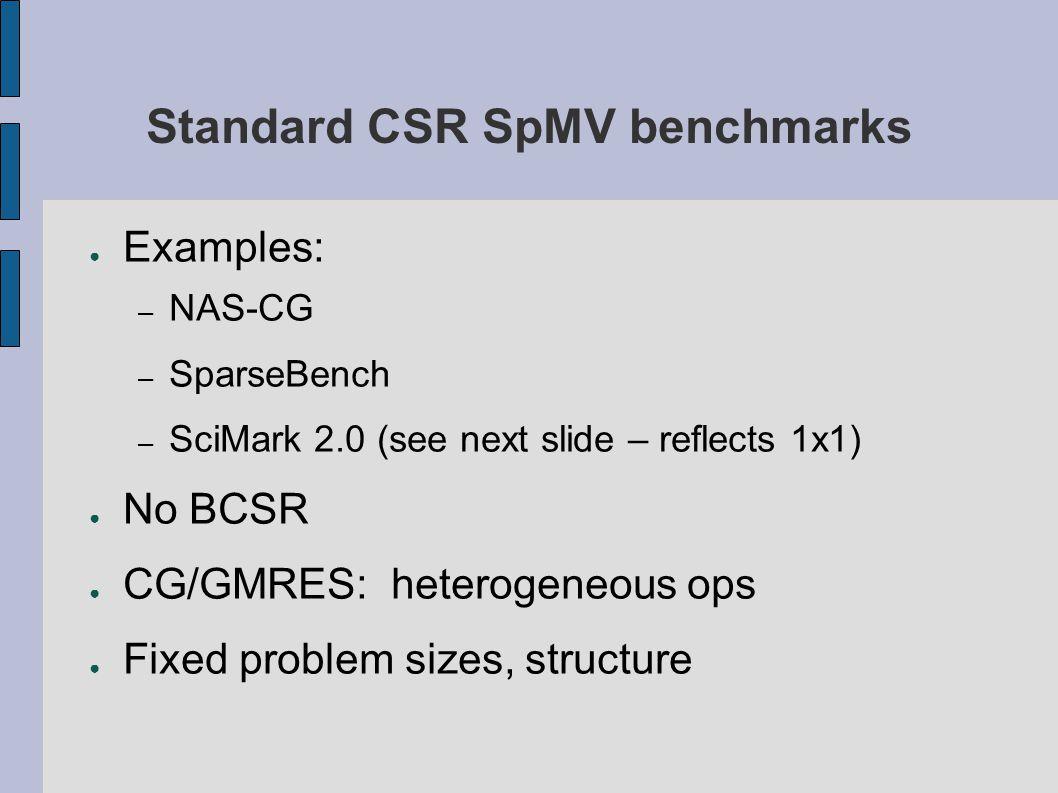 Standard CSR SpMV benchmarks ● Examples: – NAS-CG – SparseBench – SciMark 2.0 (see next slide – reflects 1x1) ● No BCSR ● CG/GMRES: heterogeneous ops