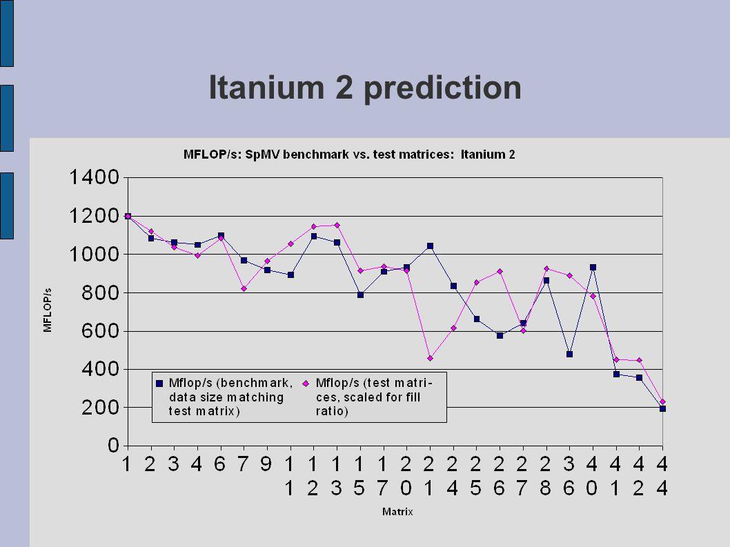 Itanium 2 prediction