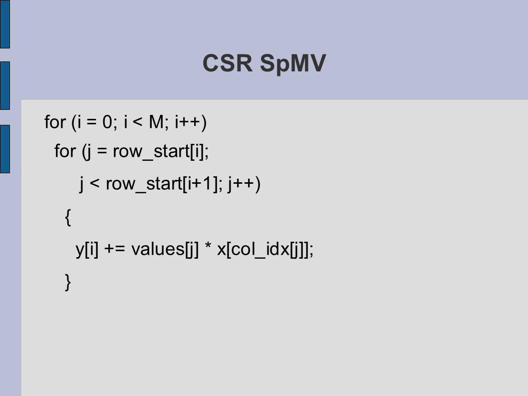 CSR SpMV for (i = 0; i < M; i++) for (j = row_start[i]; j < row_start[i+1]; j++) { y[i] += values[j] * x[col_idx[j]]; }