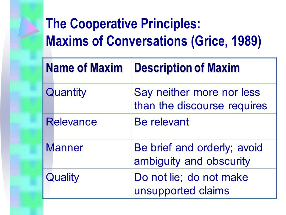 The Cooperative Principles: Maxims of Conversations (Grice, 1989) Name of Maxim Description of Maxim QuantitySay neither more nor less than the discou