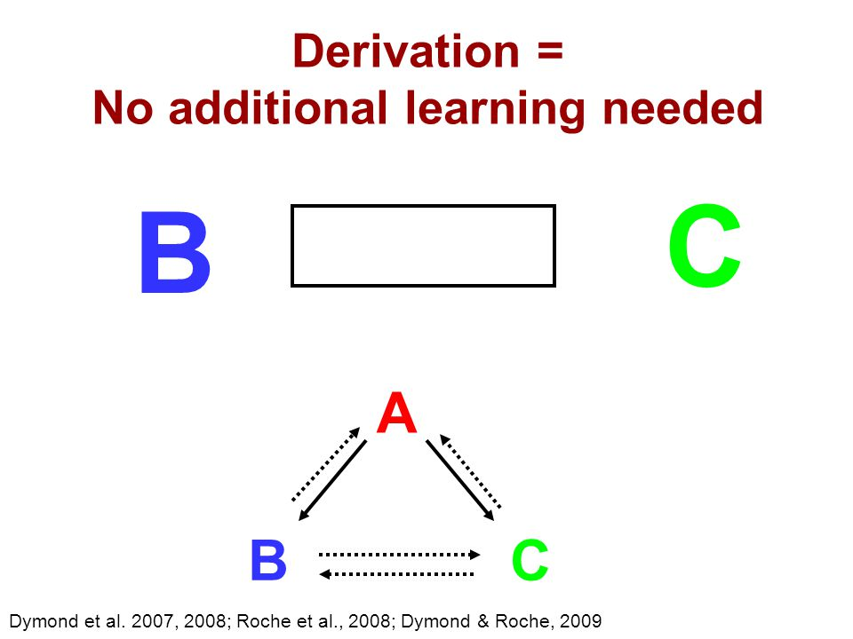 Derivation = No additional learning needed Dymond et al.