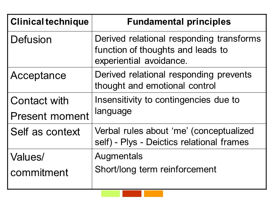 Clinical techniqueFundamental principles Defusion Derived relational responding transforms function of thoughts and leads to experiential avoidance.