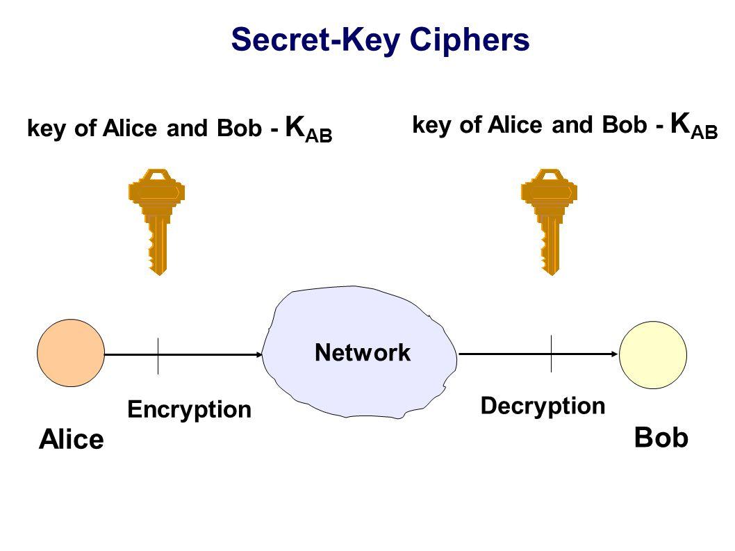Secret-Key Ciphers key of Alice and Bob - K AB Alice Bob Network Encryption Decryption