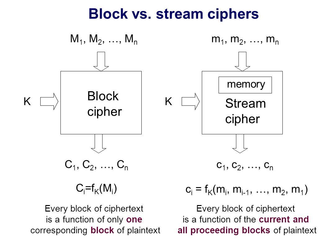 Typical stream cipher SenderReceiver Pseudorandom Key Generator mimi plaintext cici ciphertext kiki keystream Key - K Initialization Vector - IV Pseudorandom Key Generator mimi plaintext cici ciphertext kiki keystream Key - K Initialization Vector - IV