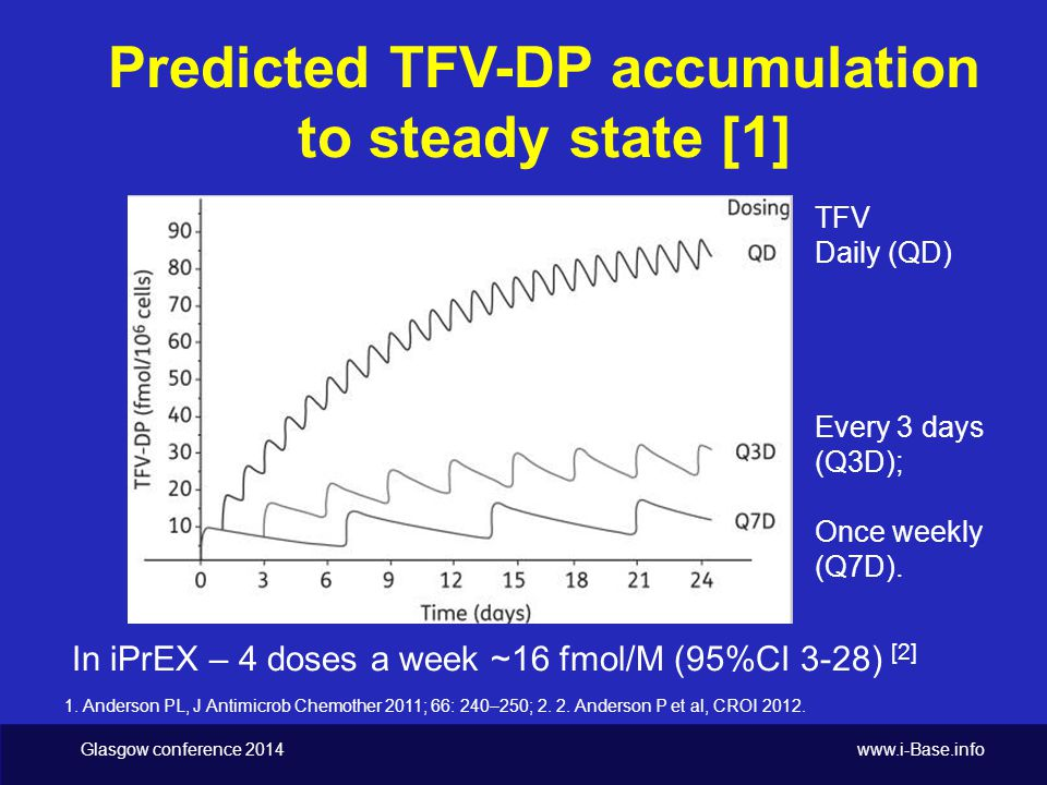 Glasgow conference 2014 www.i-Base.info Predicted TFV-DP accumulation to steady state [1] 1.