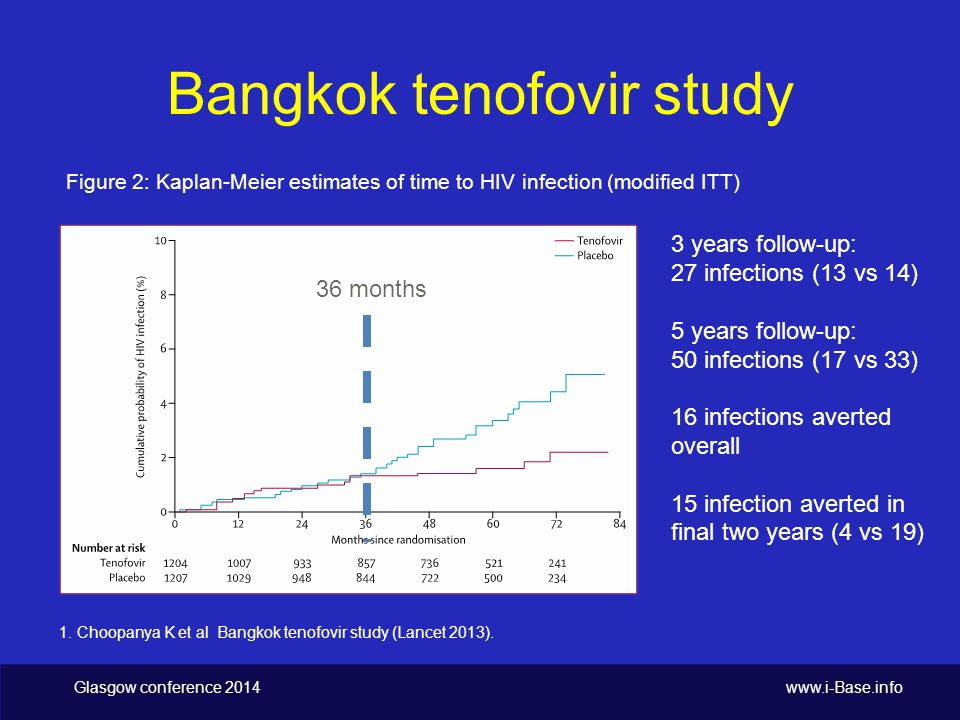 Glasgow conference Bangkok tenofovir study Figure 2: Kaplan-Meier estimates of time to HIV infection (modified ITT) 1.