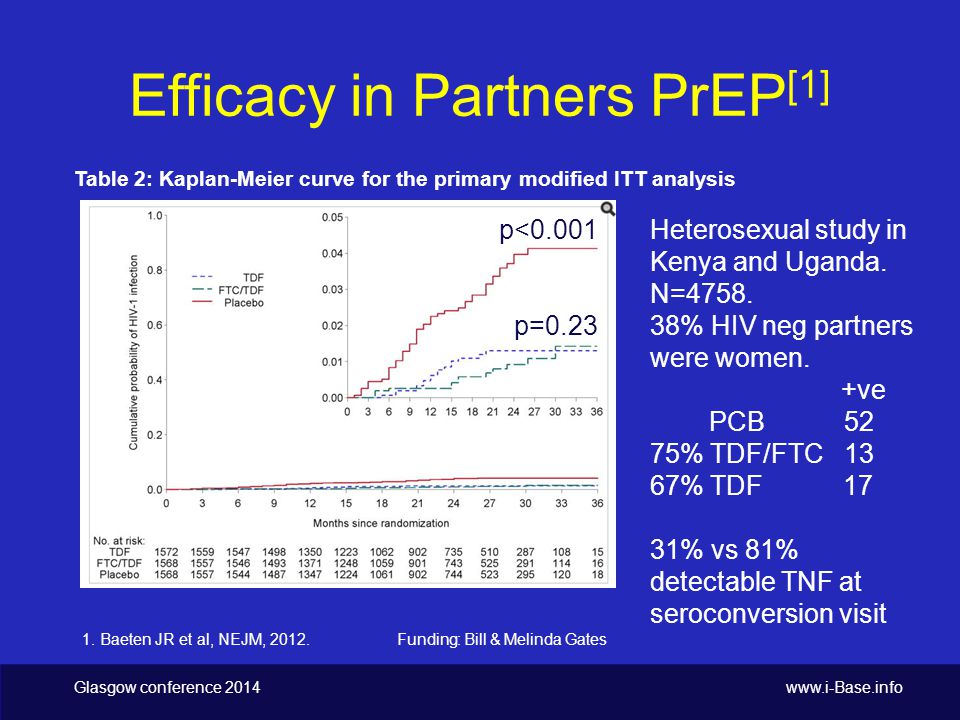 Glasgow conference 2014 www.i-Base.info Condoms & language Optimal use of PrEP is NOT with condoms or in serodifferent couples with VL <50 c/mL: (may have QoL benefit for individuals) Recommending both is not helpful.