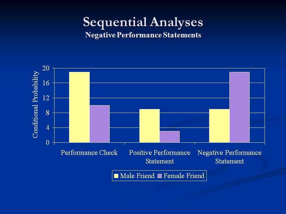 Sequential Analyses Negative Performance Statements