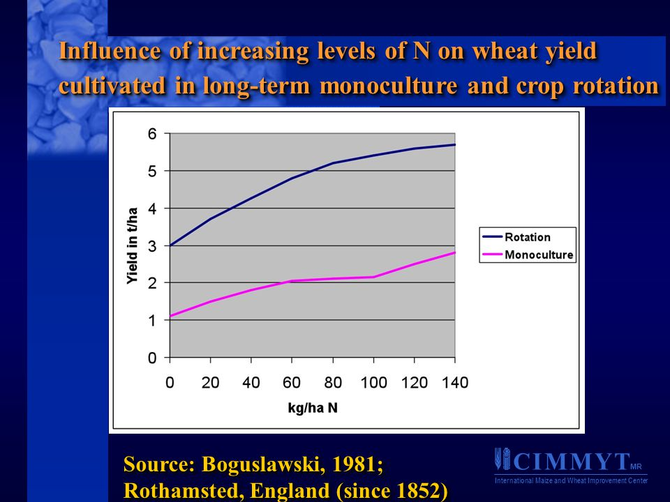 C I M M Y T MR International Maize and Wheat Improvement Center Source: Boguslawski, 1981; Rothamsted, England (since 1852) Influence of increasing levels of N on wheat yield cultivated in long-term monoculture and crop rotation