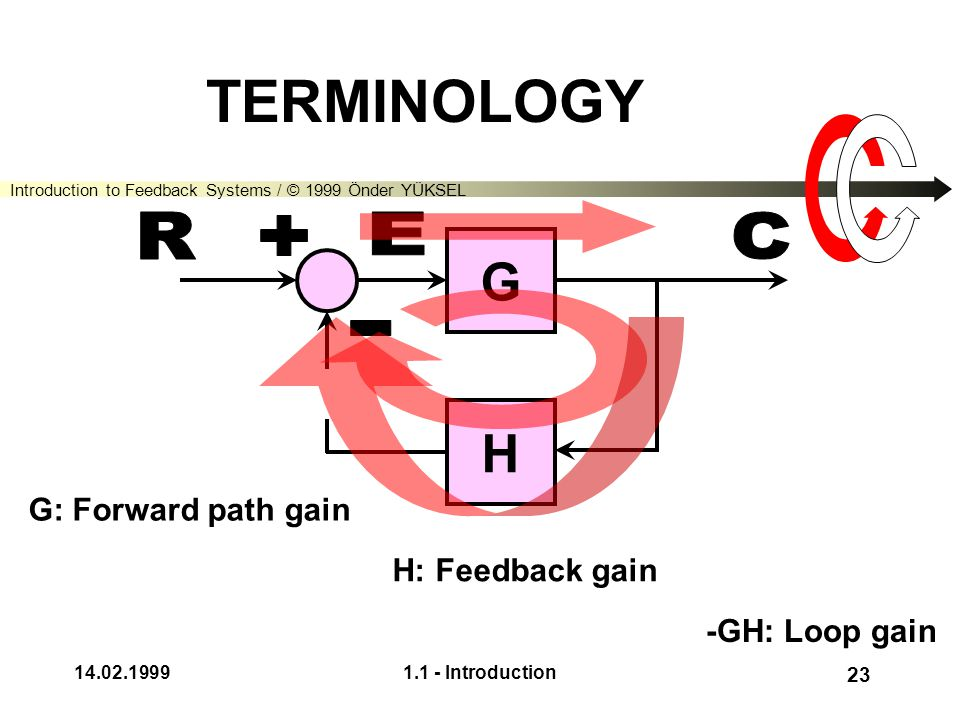 "Introduction to Feedback Systems / © 1999 Önder YÜKSEL 14.02.19991.1 - Introduction 22 BASIC FEEDBACK CONFIGURATION G H ""reference"" input""controlled""o"