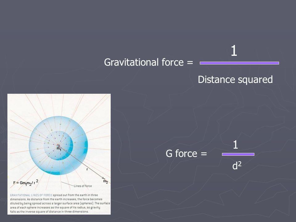 Gravitational force = 1 Distance squared G force = 1 d2d2