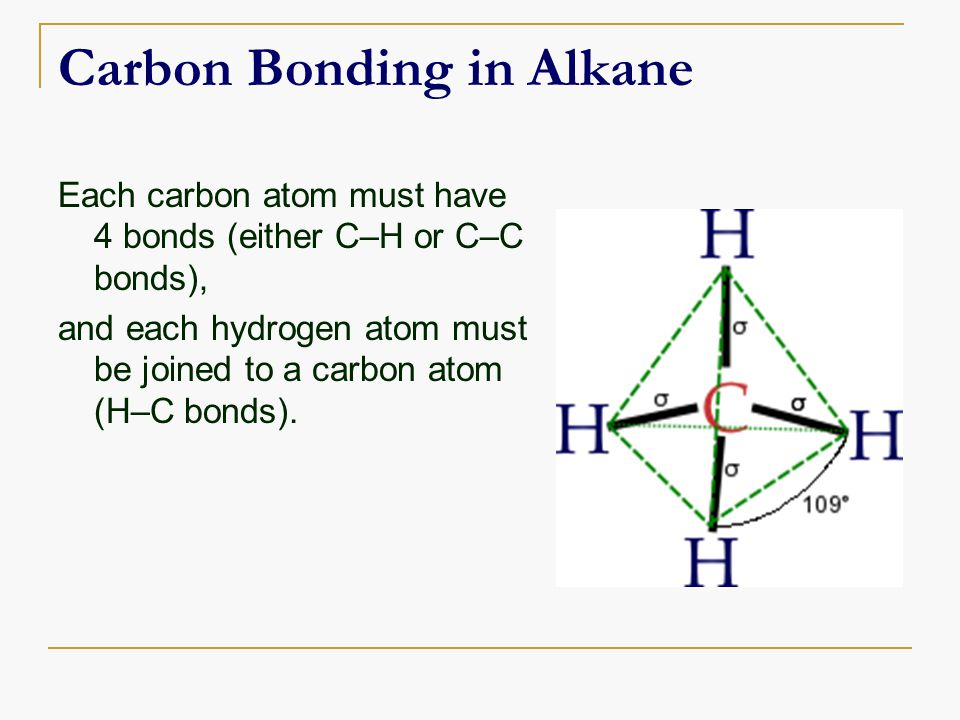 Carbon Bonding in Alkane Each carbon atom must have 4 bonds (either C–H or C–C bonds), and each hydrogen atom must be joined to a carbon atom (H–C bonds).