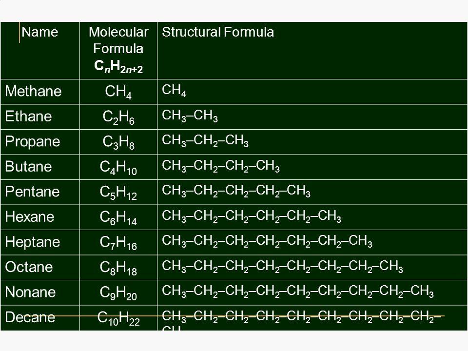NameMolecular Formula C n H 2n+2 Structural Formula MethaneCH 4 EthaneC2H6C2H6 CH 3 –CH 3 PropaneC3H8C3H8 CH 3 –CH 2 –CH 3 ButaneC 4 H 10 CH 3 –CH 2 –CH 2 –CH 3 PentaneC 5 H 12 CH 3 –CH 2 –CH 2 –CH 2 –CH 3 HexaneC 6 H 14 CH 3 –CH 2 –CH 2 –CH 2 –CH 2 –CH 3 HeptaneC 7 H 16 CH 3 –CH 2 –CH 2 –CH 2 –CH 2 –CH 2 –CH 3 OctaneC 8 H 18 CH 3 –CH 2 –CH 2 –CH 2 –CH 2 –CH 2 –CH 2 –CH 3 NonaneC 9 H 20 CH 3 –CH 2 –CH 2 –CH 2 –CH 2 –CH 2 –CH 2 –CH 2 –CH 3 DecaneC 10 H 22 CH 3 –CH 2 –CH 2 –CH 2 –CH 2 –CH 2 –CH 2 –CH 2 –CH 2 – CH 3