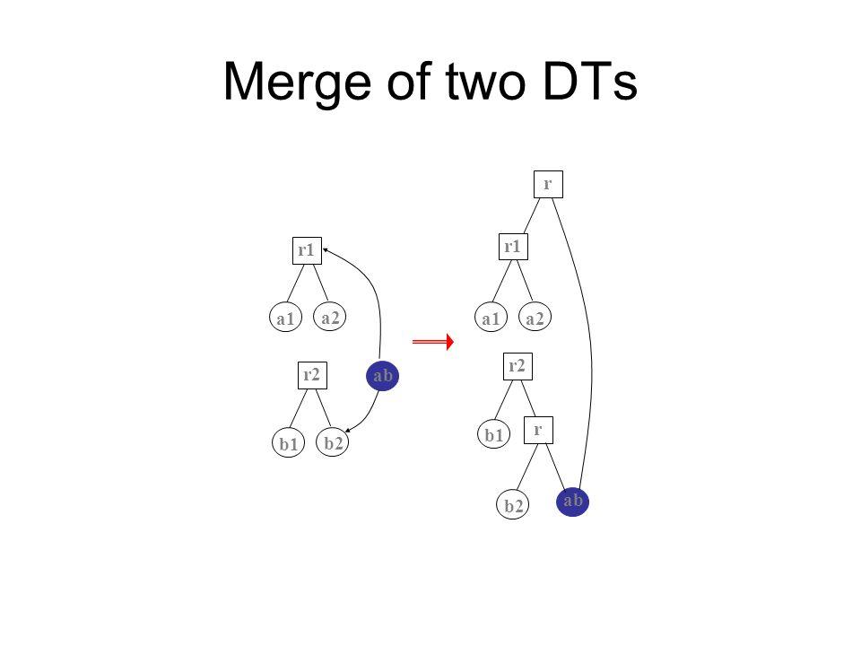 Merge of two DTs a1 a2 ab b1 b2 r1 r2 a1 a2 b1 r2 r1 r r b2 ab
