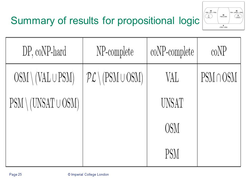© Imperial College LondonPage 25 Summary of results for propositional logic