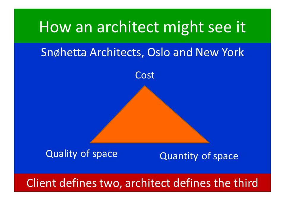 How an architect might see it Sn Ø hetta Architects, Oslo and New York Quantity of space Quality of space Cost Client defines two, architect defines the third