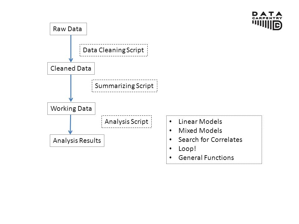 Raw Data Cleaned Data Analysis Results Data Cleaning Script Summarizing Script Analysis Script Linear Models Mixed Models Search for Correlates Loop.
