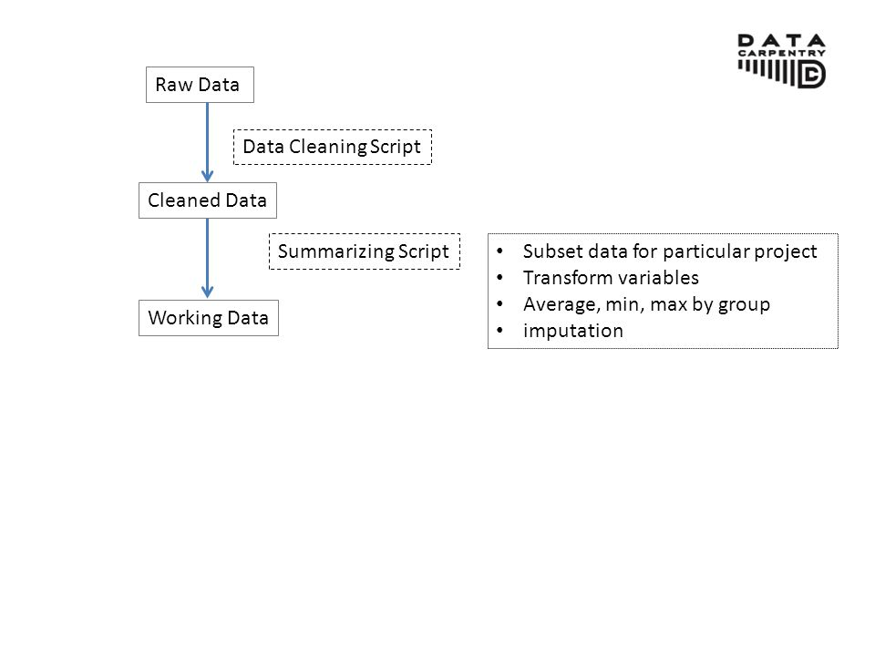 Raw Data Cleaned Data Data Cleaning Script Summarizing Script Subset data for particular project Transform variables Average, min, max by group imputation Working Data