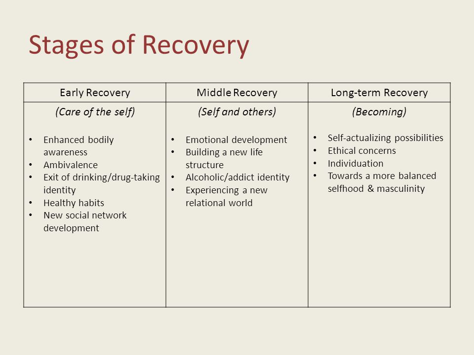 Stages of Recovery Early RecoveryMiddle RecoveryLong-term Recovery (Care of the self) Enhanced bodily awareness Ambivalence Exit of drinking/drug-taking identity Healthy habits New social network development (Self and others) Emotional development Building a new life structure Alcoholic/addict identity Experiencing a new relational world (Becoming) Self-actualizing possibilities Ethical concerns Individuation Towards a more balanced selfhood & masculinity
