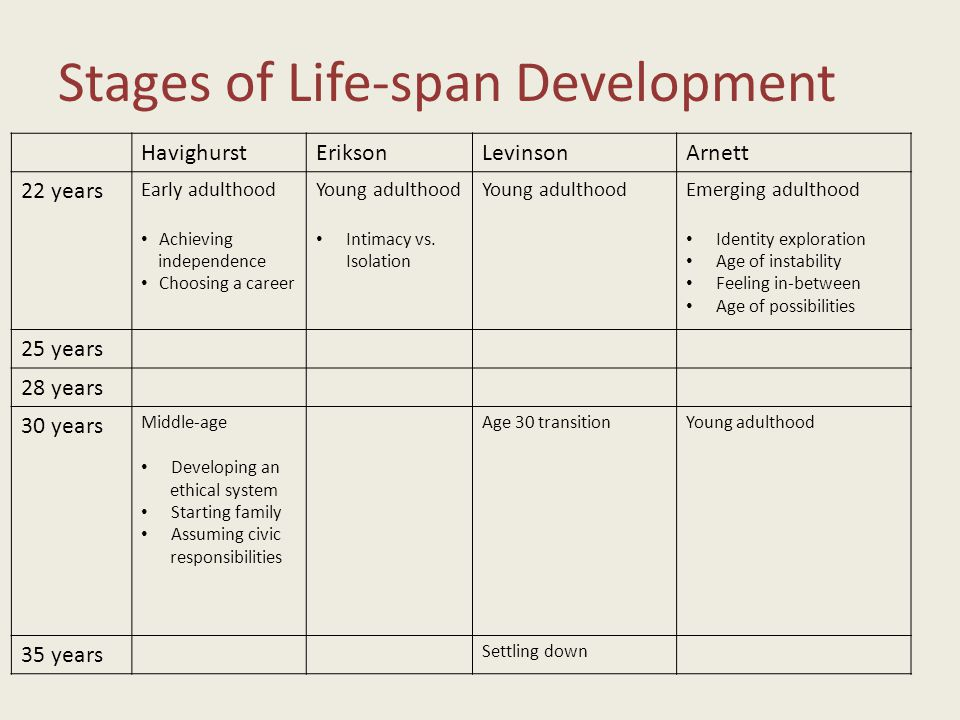 Stages of Life-span Development HavighurstEriksonLevinsonArnett 22 years Early adulthood Achieving independence Choosing a career Young adulthood Intimacy vs.