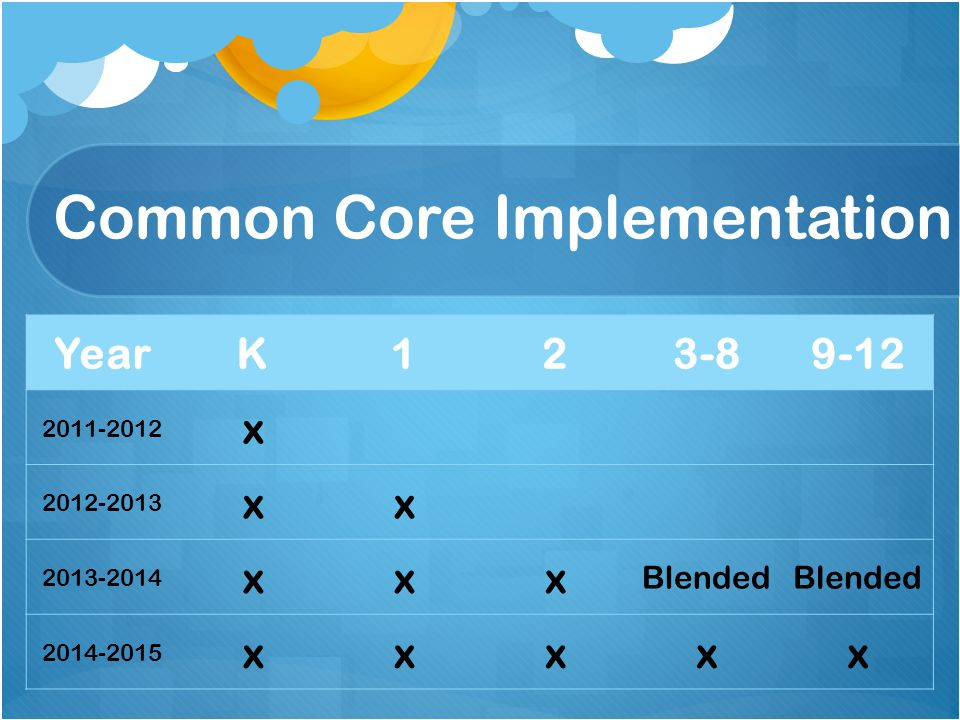 Common Core Implementation YearK123-89-12 2011-2012 x 2012-2013 xx 2013-2014 xxx Blended 2014-2015 xxxxx