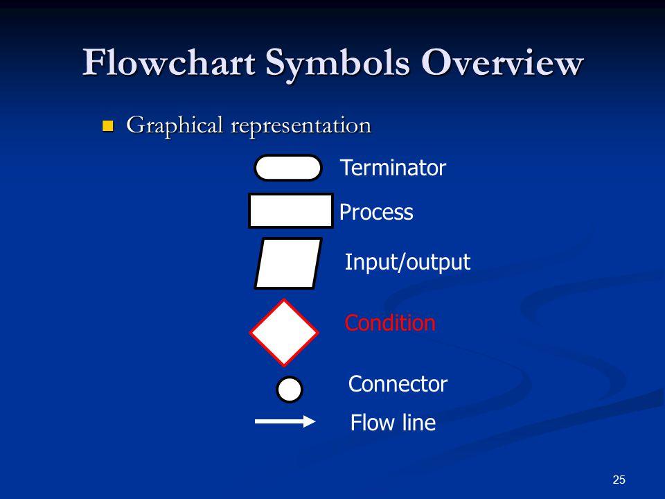 25 Flowchart Symbols Overview Graphical representation Graphical representation Terminator Process Input/output Condition Connector Flow line