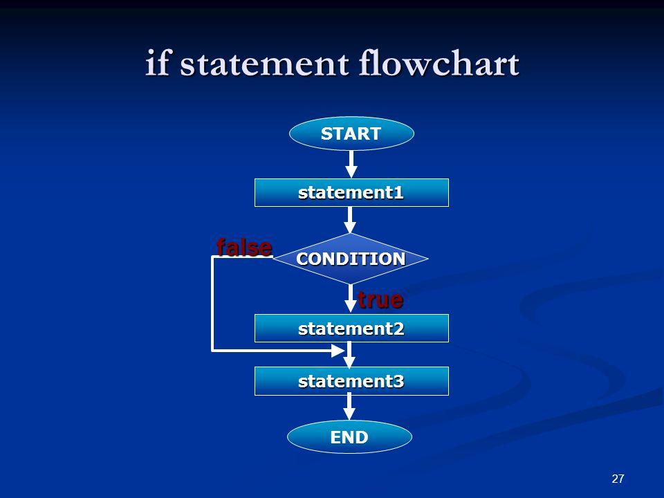 27 if statement flowchart START statement1 statement2 statement3 END CONDITION true false